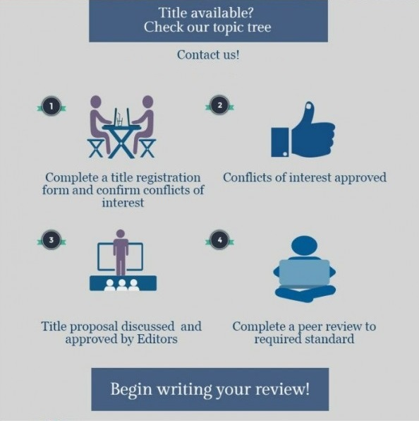 Systematic Review Title Registration